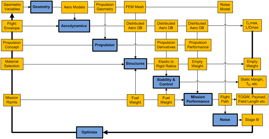NASA Langley Research Center relied on M4 Engineering for developing a high fidelity multidisciplinary optimization (HFMDO) framework