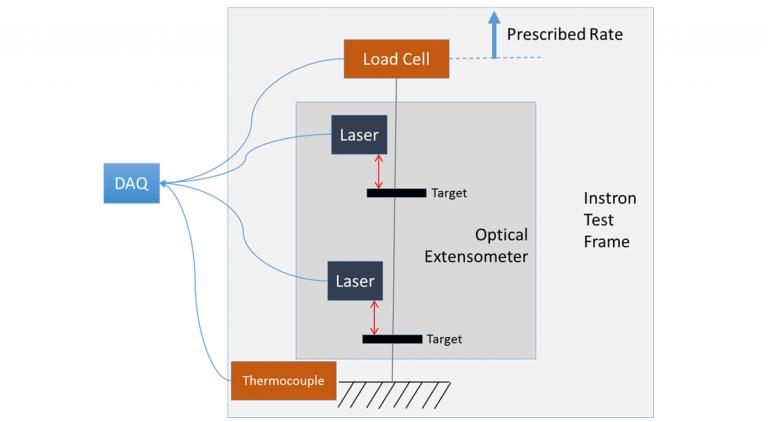 Figure 1: Example test schematic